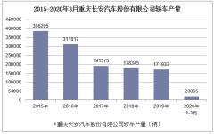 2020年1-3月重慶長安汽車股份有限公司轎車產銷量情況統計