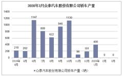 2020年1-3月眾泰汽車股份有限公司轎車產銷量情況統計