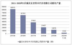 2020年1-3月重慶長安鈴木汽車有限公司轎車產銷量情況統計