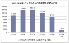 2020年1-3月長安馬自達汽車有限公司轎車產銷量情況統計