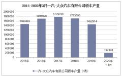 2020年1-3月一汽-大眾汽車有限公司轎車產銷量情況統計