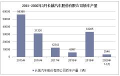 2020年1-3月長城汽車股份有限公司轎車產銷量情況統計
