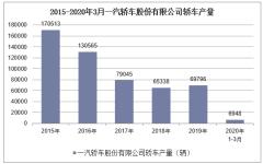 2020年1-3月一汽轎車股份有限公司轎車產銷量情況統計