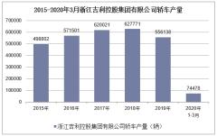 2020年1-3月浙江吉利控股集團有限公司轎車產銷量情況統計
