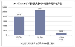 2020年1-3月江西大乘汽車有限公司汽車產銷量情況統計