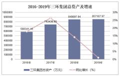 2016-2019年三环集团(300408)总资产、营业收入、营业成本及净利润统计