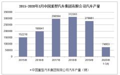 2020年1-3月中國重型汽車集團有限公司汽車產銷量情況統計