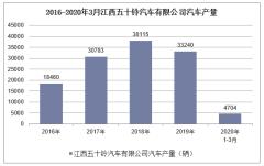2020年1-3月江西五十铃汽车有限公司汽车产销量情况统计