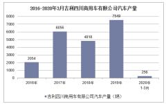 2020年1-3月吉利四川商用車有限公司汽車產銷量情況統計