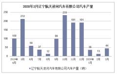 2020年1-3月辽宁航天凌河汽车有限公司汽车产销量情况统计