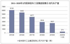 2020年1-3月桂林客車工業集團有限公司汽車產銷量情況統計
