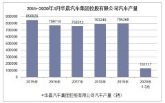 2020年1-3月華晨汽車集團控股有限公司汽車產銷量情況統計