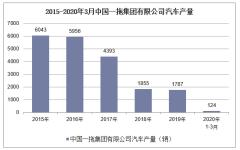 2020年1-3月中國一拖集團有限公司汽車產銷量情況統計