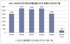 2020年1-3月江西江铃集团晶马汽车有限公司汽车产销量情况统计