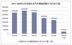 2020年1-3月中國長安汽車集團有限公司汽車產銷量情況統計