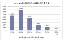 2020年1-3月海馬汽車有限公司汽車產銷量情況統計