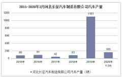 2020年1-3月河北長征汽車制造有限公司汽車產銷量情況統計