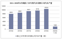 2020年1-3月湖北三環專用汽車有限公司汽車產銷量情況統計