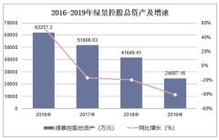 2016-2019年綠景控股(000502)總資產、營業收入、營業成本及凈利潤統計