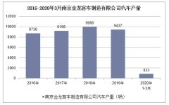 2020年1-3月南京金龙客车制造有限公司汽车产销量情况统计