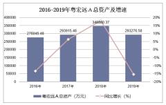 2016-2019年粵宏遠A(000573)總資產、營業收入、營業成本及凈利潤統計