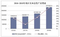 2016-2019年珠江實業(600684)總資產、營業收入、營業成本及凈利潤統計