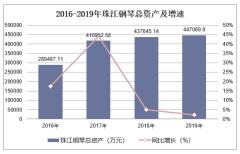 2016-2019年珠江钢琴(002678)总资产、营业收入、营业成本及净利润统计