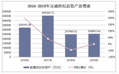 2016-2019年宜通世纪(300310)总资产、营业收入、营业成本及净利润统计