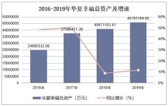 2016-2019年華夏幸福(600340)總資產、營業收入、營業成本及凈利潤統計