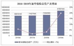 2016-2019年新华保险(601336)总资产、营业收入、营业成本及净利润统计
