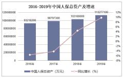 2016-2019年中国人保(601319)总资产、营业收入、营业成本及净利润统计