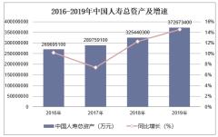 2016-2019年中国人寿(601628)总资产、营业收入、营业成本及净利润统计