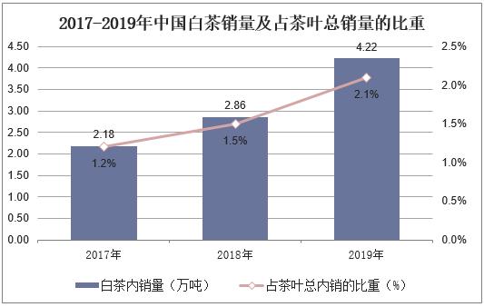 2017-2019年中国白茶销量及其占茶叶总销量的比重