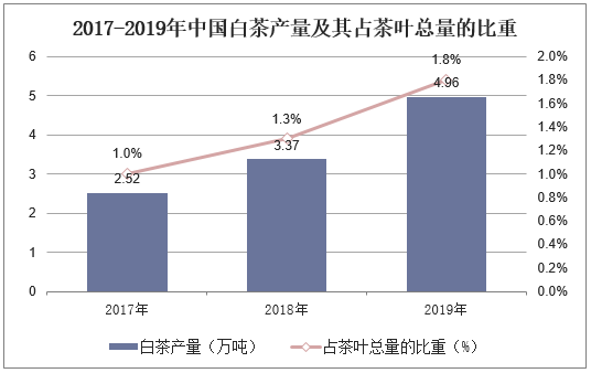 2017-2019年中国白茶产量及其占茶叶总量的比重