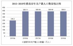 2015-2019年淮南市常住人口數量、戶籍人口數量及人口結構分析