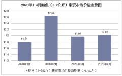 2020年1-4月鲢鱼(1-2公斤)集贸市场价格走势及增速分析