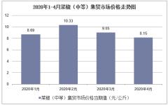 2020年1-4月菜椒(中等)集贸市场价格走势及增速分析