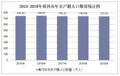 2015-2019年黃岡市常住人口數量及戶籍人口數量統計分析