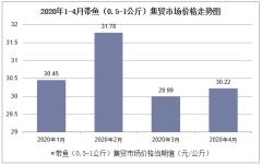 2020年1-4月带鱼(0.5-1公斤)集贸市场价格走势及增速分析