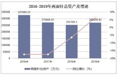2016-2019年兩面針(600249)總資產、營業收入、營業成本及凈利潤統計