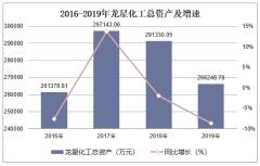 2016-2019年龍星化工(002442)總資產、營業收入、營業成本及凈利潤統計