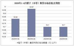2020年1-4月橙子(中等)集贸市场价格走势及增速分析