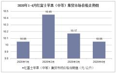 2020年1-4月红富士苹果(中等)集贸市场价格走势及增速分析