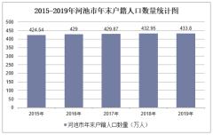 2015-2019年河池市常住人口數量、戶籍人口數量及人口結構分析