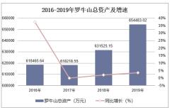 2016-2019年羅牛山(000735)總資產、營業收入、營業成本及凈利潤統計