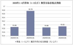 2020年1-4月草鱼(1-2公斤)集贸市场价格走势及增速分析