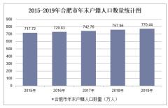 2015-2019年合肥市常住人口數量、戶籍人口數量及人口結構分析