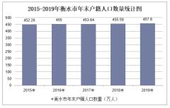 2015-2019年衡水市常住人口數量、戶籍人口數量及人口結構分析