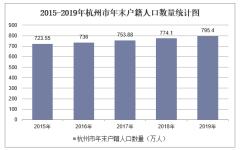 2015-2019年杭州市常住人口數量、戶籍人口數量及人口結構分析