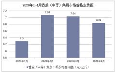 2020年1-4月香蕉(中等)集贸市场价格走势及增速分析